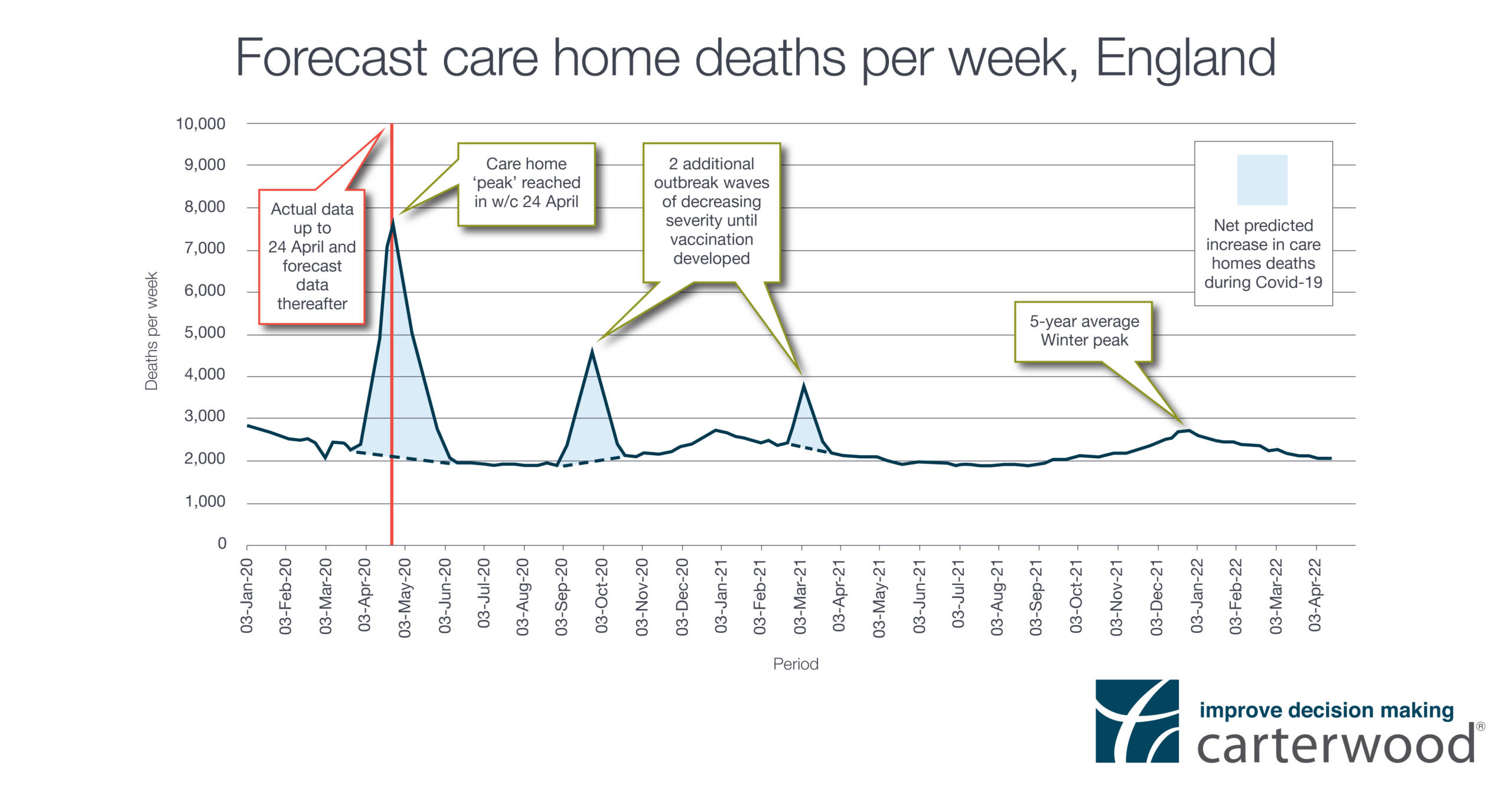 Forecast care home deaths per week, England