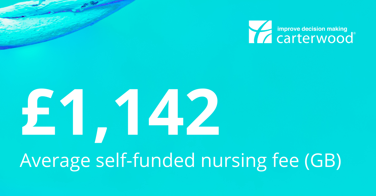 Carterwood analysis of 9,000+ elderly care homes reveals average self-funded nursing fee of £1,142 p/w