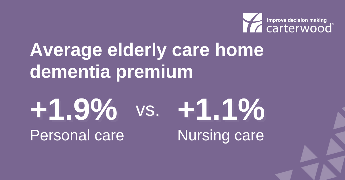 Elderly care home dementia premium higher for personal care than nursing care
