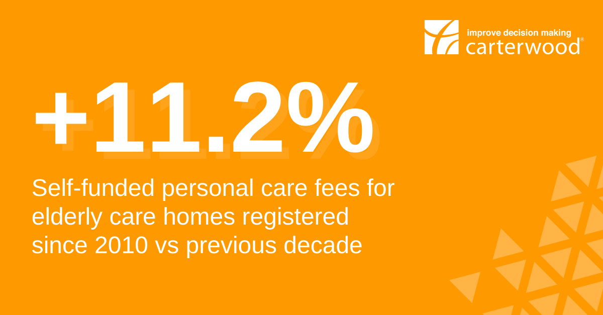 Elderly care homes registered since 2010 charge 11.2% more for personal care than homes registered in the previous decade