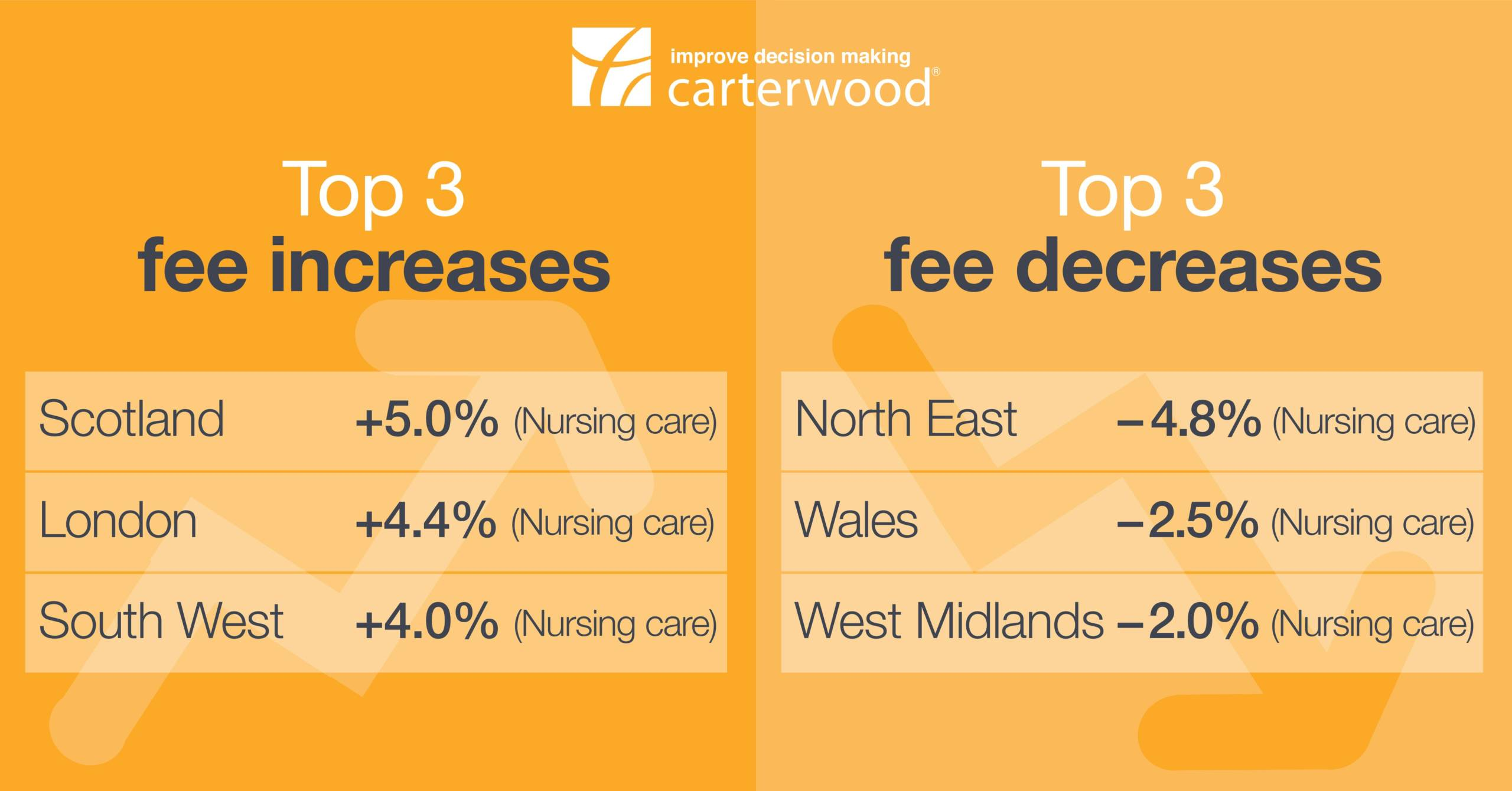 Self-funded elderly care home fees rise and fall by +5% to -4.8% across Great Britain