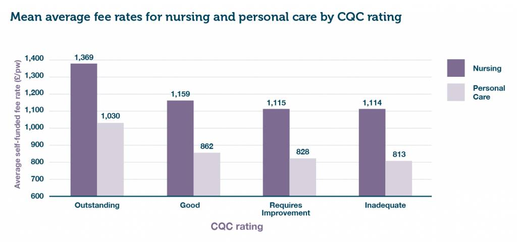 Figure 1 - Mean average self-funded fee rates for nursing and personal care by CQC rating (combined OP/DE)