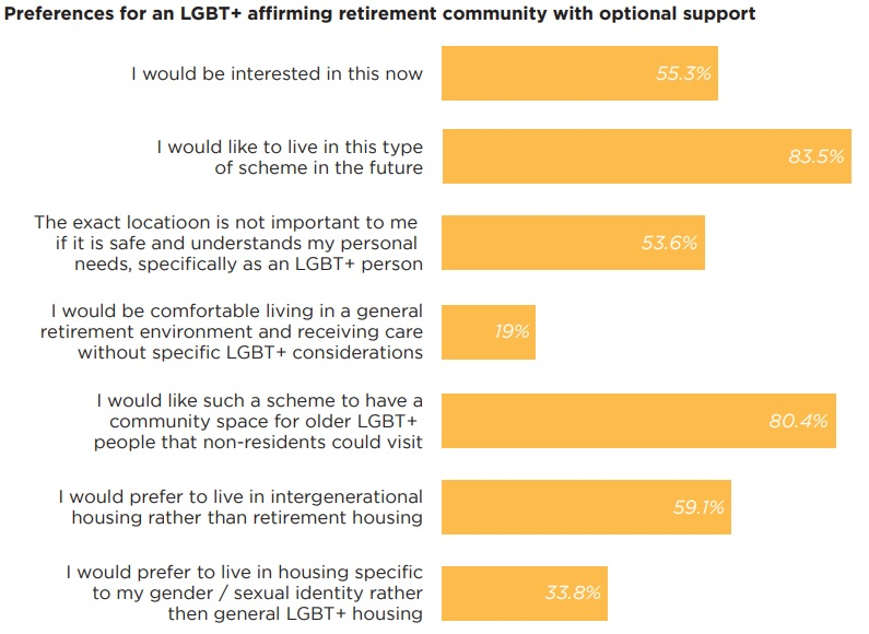 A diagram showing the survey results of preference for LGBT+ affirming retirement community with optional support