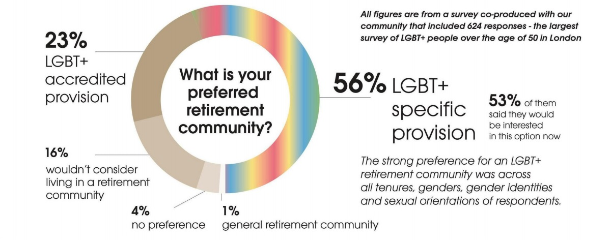 A diagram showing the survey results of retirement community preferences by the older LGBT+ community