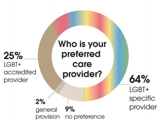 A diagram showing the survey results of preferred care provider by the older LGBT+ community