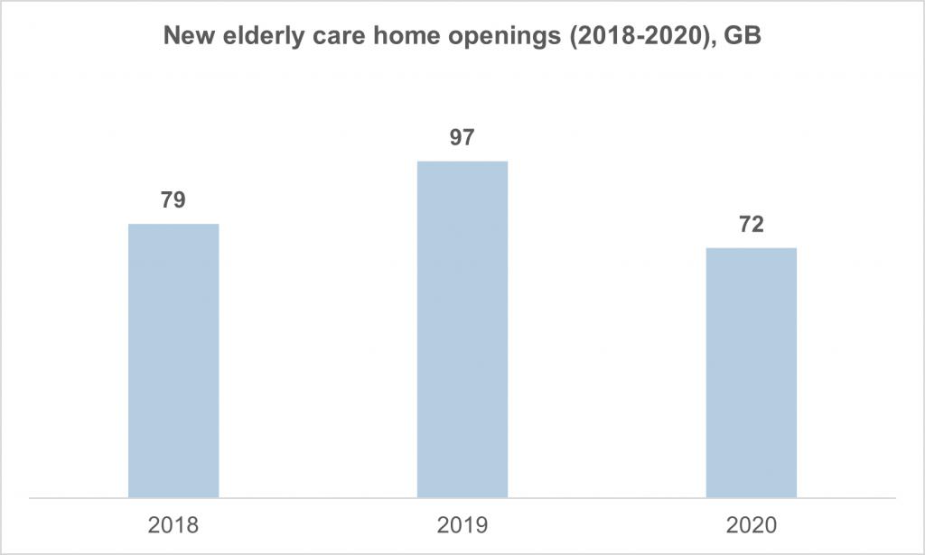 Figure 1. Elderly care home openings (2018-2020), Great Britain