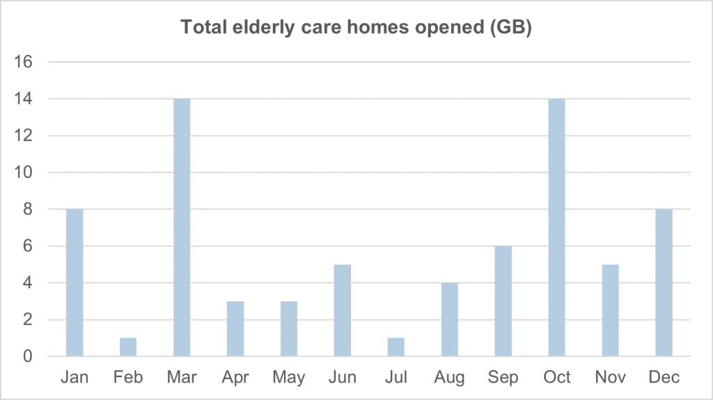 Figure 2. Elderly care home openings (2020), Great Britain