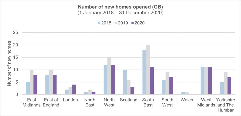 Figure 3. Elderly care home openings by region (2018-2020), Great Britain