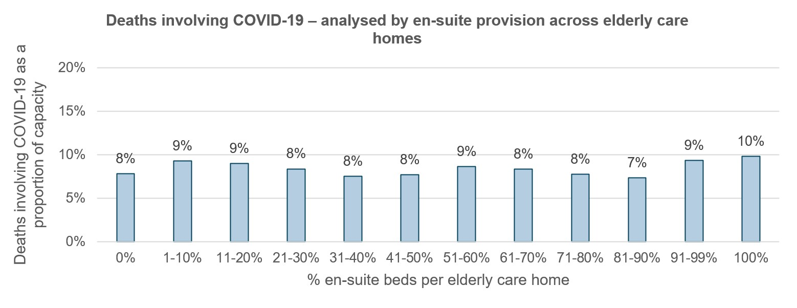 Deaths involving COVID-19 – analysed by en-suite provision across elderly care homes