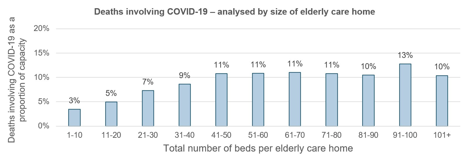 Deaths involving COVID-19 ¬¬¬¬¬¬¬¬– analysed by size of elderly care home