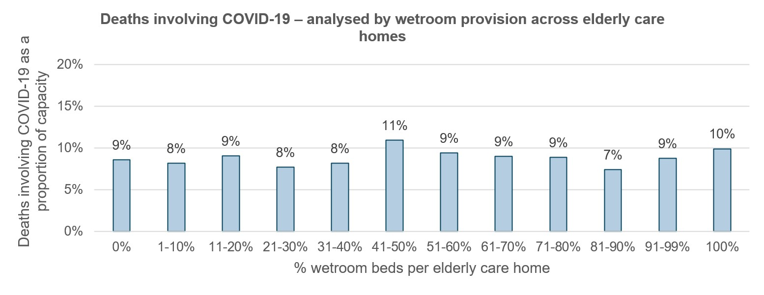 Deaths involving COVID-19 ¬¬¬¬¬¬¬¬– analysed by wetroom provision across elderly care homes